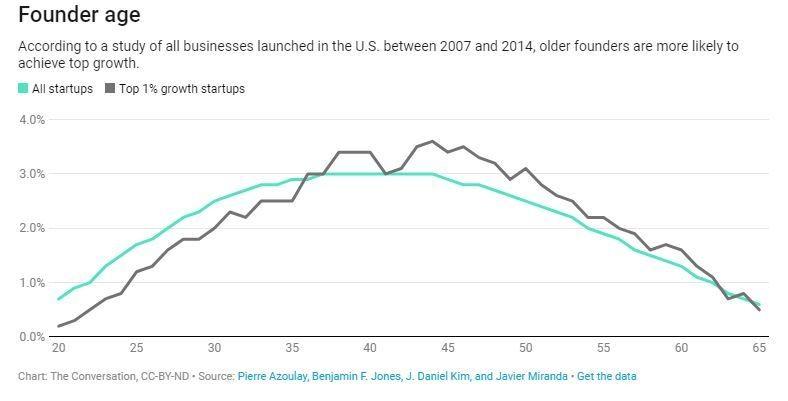 Los empresarios de mediana edad tienen más éxito que los jóvenes. He aquí por qué
