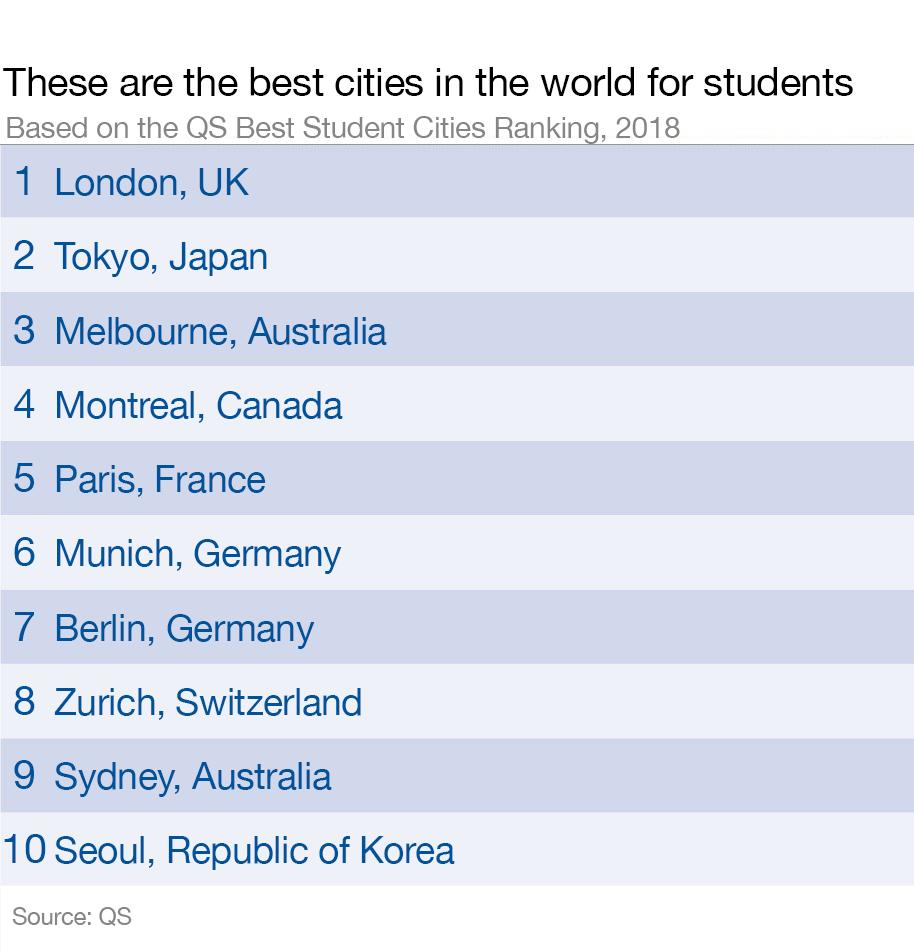 Estas son las 10 mejores ciudades del mundo para estudiantes universitarios