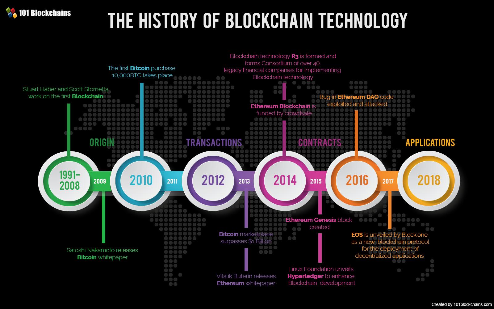 Historia de la tecnologìa BlockChain