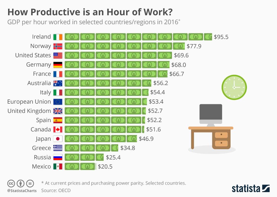 El exceso de horas y el trabajo intenso es malo para su carrera