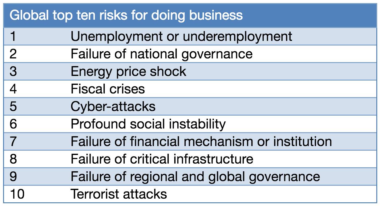 Estos son los 10 riesgos más importantes a nivel mundial para hacer negocios